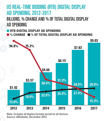 The rise of programmatic advertising folio publishers can no longer ignore the revenue power of targeted automated buying stopboris Gallery