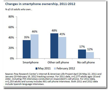 About 46 percent of American adult cell phone users now own smartphones, ...