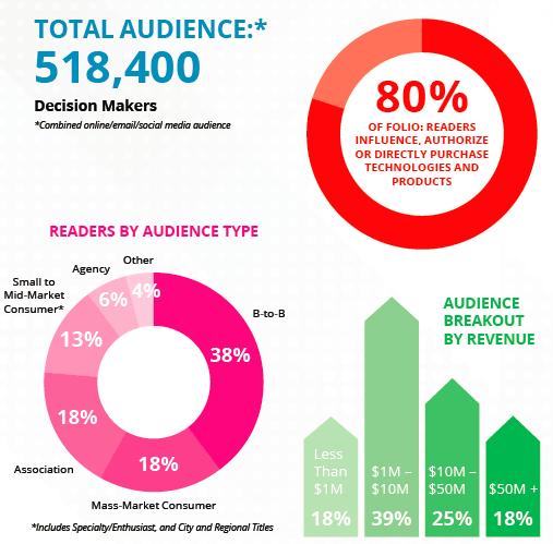 Folio Audience Stats