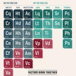 Nxtbook 2 Periodic Table