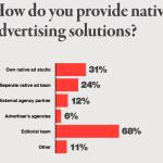 Source: Native Advertising Institute/FIPP