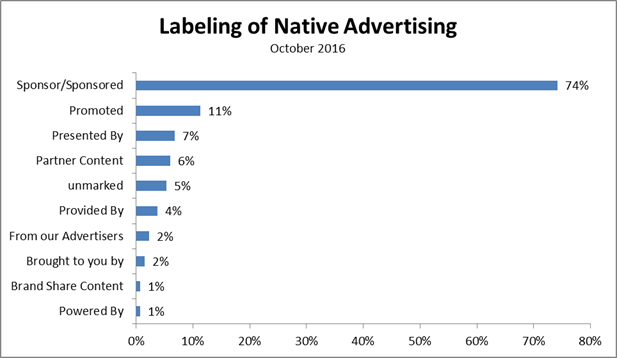 Labeling of Native Advertising