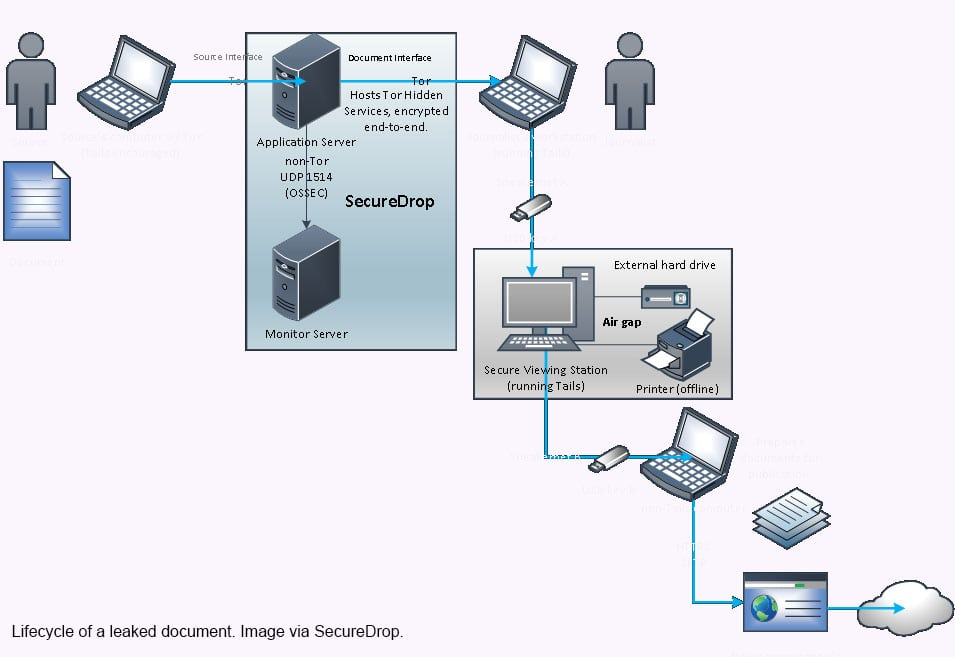 sd_diagram