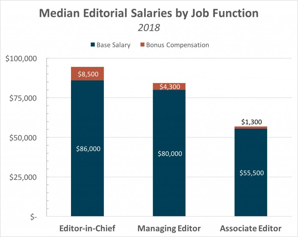 editorial salaries