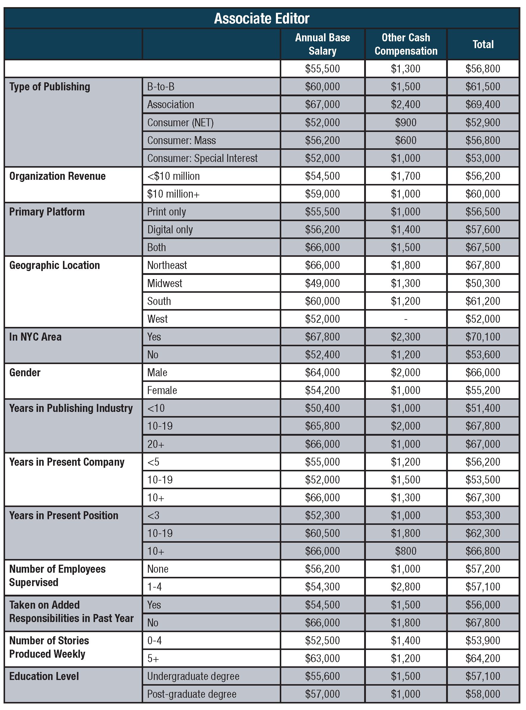 Folio_SalarySurvey Charts_new_Page_2