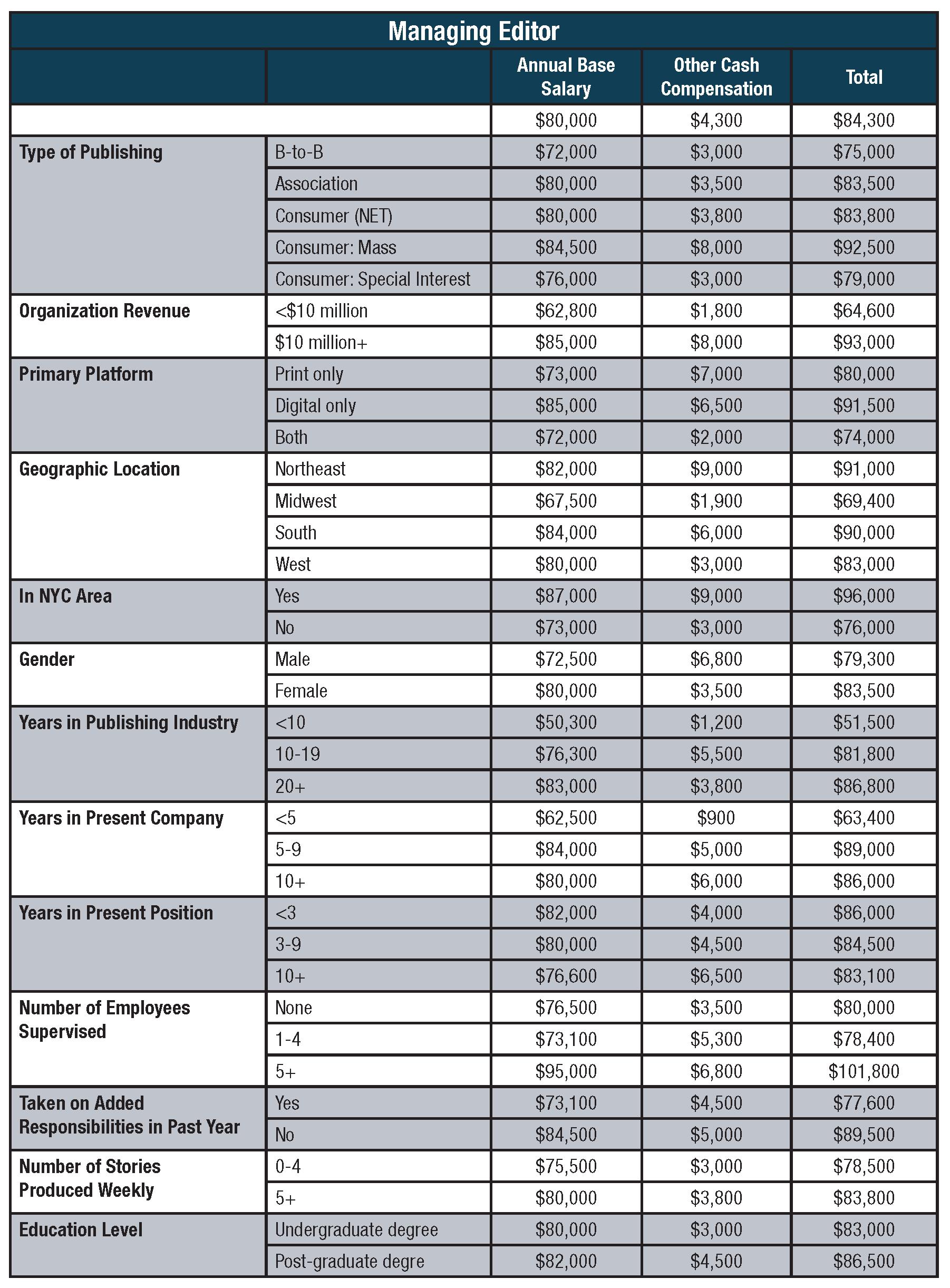 Folio_SalarySurvey Charts_new_Page_3