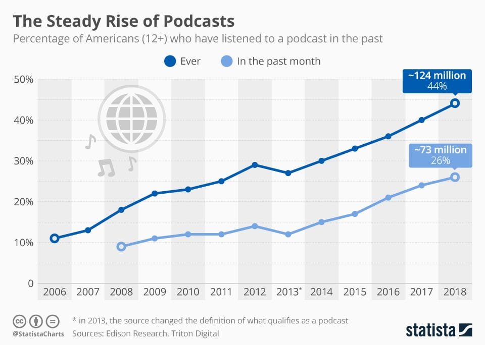 Please Fix Podcasting Before It Jumps the Shark
