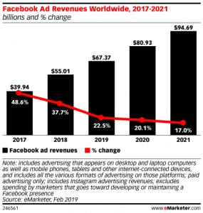Chart showing increase in Facebook advertising revenues